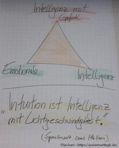 intelligenz-mit-gefühl